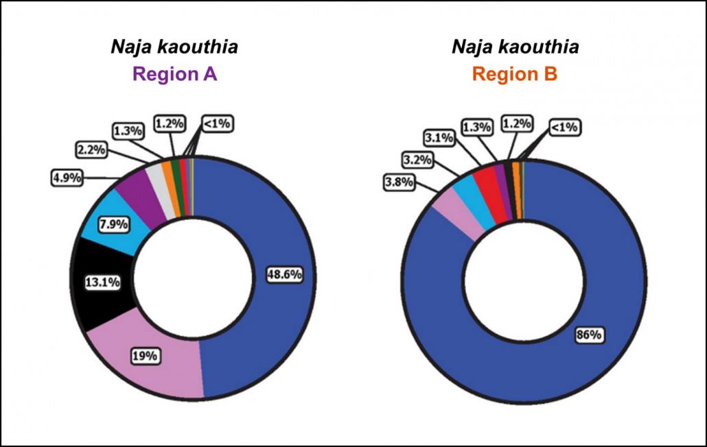 Graph showing region A and region B